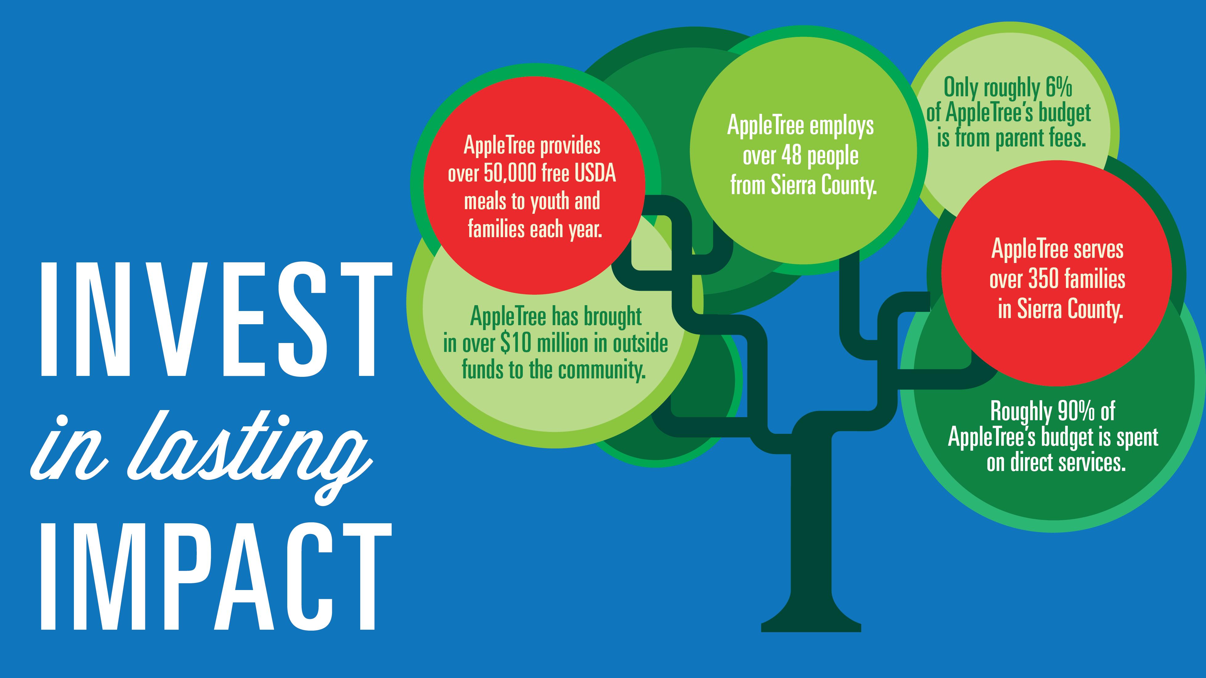 Invest in Lasting Impact